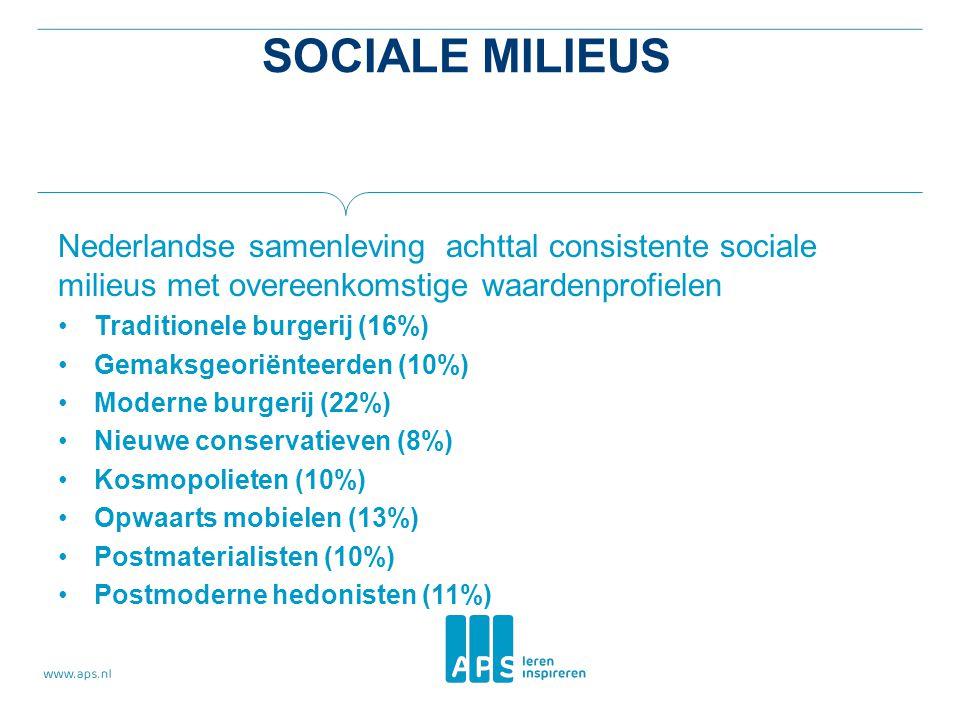 SOCIALE MILIEUS Nederlandse samenleving achttal consistente sociale milieus met overeenkomstige waardenprofielen Traditionele burgerij (16%) Gemaksgeoriënteerden (10%) Moderne burgerij (22%) Nieuwe conservatieven (8%) Kosmopolieten (10%) Opwaarts mobielen (13%) Postmaterialisten (10%) Postmoderne hedonisten (11%)