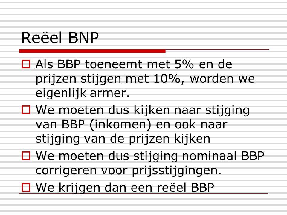 Reëel BNP  Als BBP toeneemt met 5% en de prijzen stijgen met 10%, worden we eigenlijk armer.