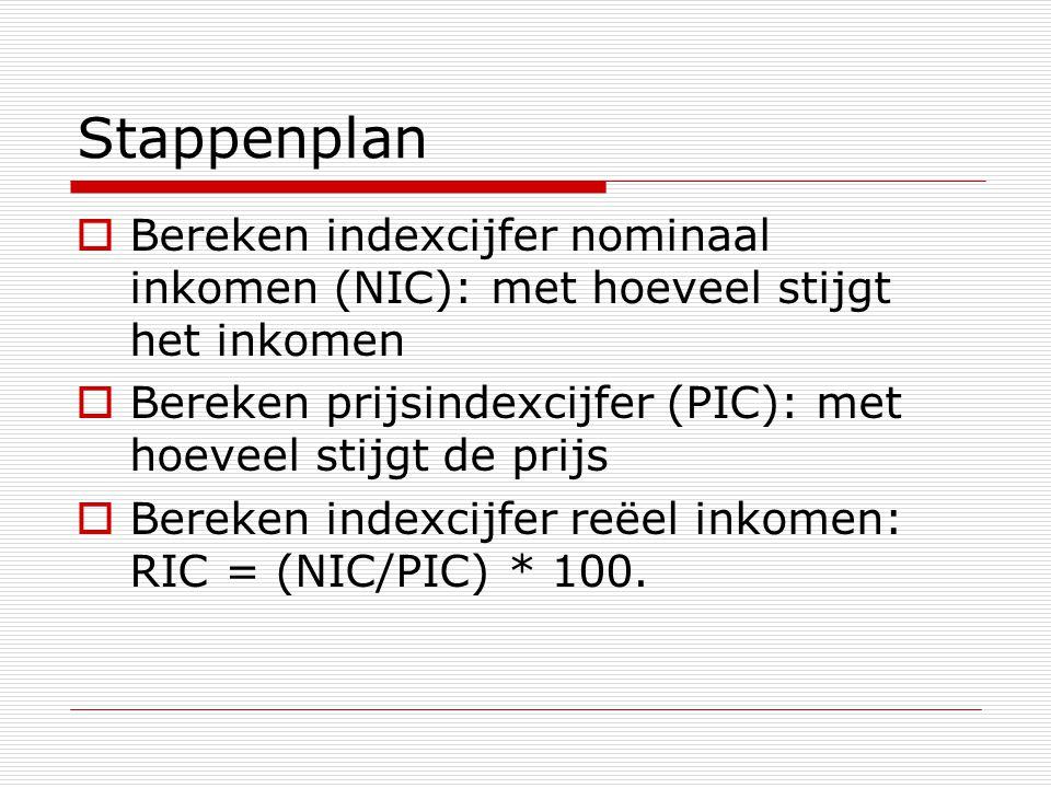 Stappenplan  Bereken indexcijfer nominaal inkomen (NIC): met hoeveel stijgt het inkomen  Bereken prijsindexcijfer (PIC): met hoeveel stijgt de prijs  Bereken indexcijfer reëel inkomen: RIC = (NIC/PIC) * 100.