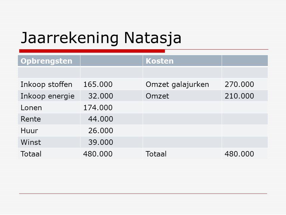 Jaarrekening Natasja OpbrengstenKosten Inkoop stoffen165.000Omzet galajurken270.000 Inkoop energie 32.000Omzet210.000 Lonen174.000 Rente 44.000 Huur 26.000 Winst 39.000 Totaal480.000Totaal480.000