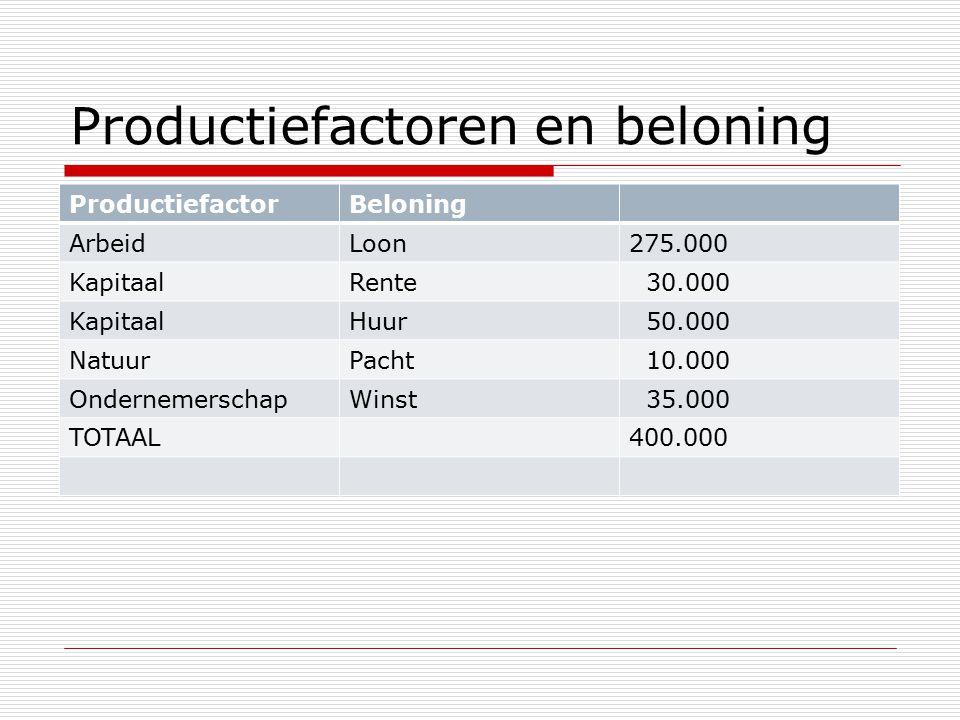Productiefactoren en beloning ProductiefactorBeloning ArbeidLoon275.000 KapitaalRente 30.000 KapitaalHuur 50.000 NatuurPacht 10.000 OndernemerschapWinst 35.000 TOTAAL400.000