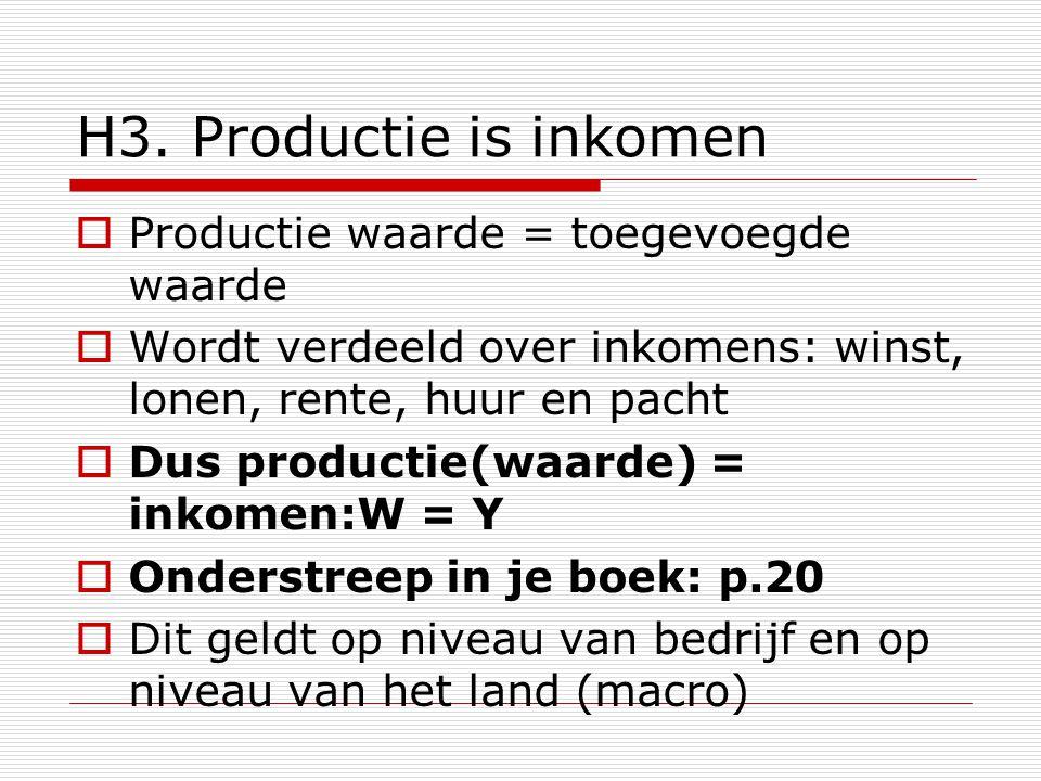 H3. Productie is inkomen  Productie waarde = toegevoegde waarde  Wordt verdeeld over inkomens: winst, lonen, rente, huur en pacht  Dus productie(wa
