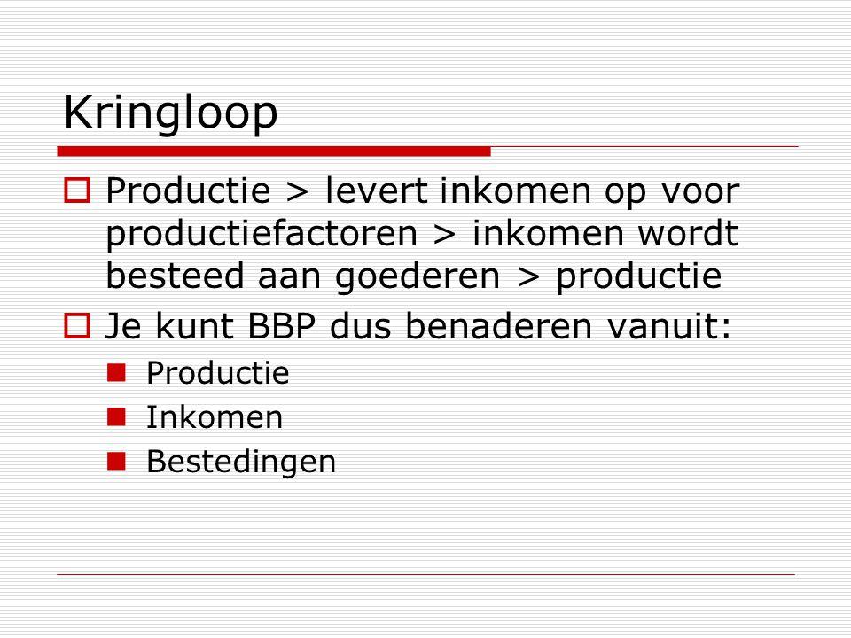 Kringloop  Productie > levert inkomen op voor productiefactoren > inkomen wordt besteed aan goederen > productie  Je kunt BBP dus benaderen vanuit: Productie Inkomen Bestedingen