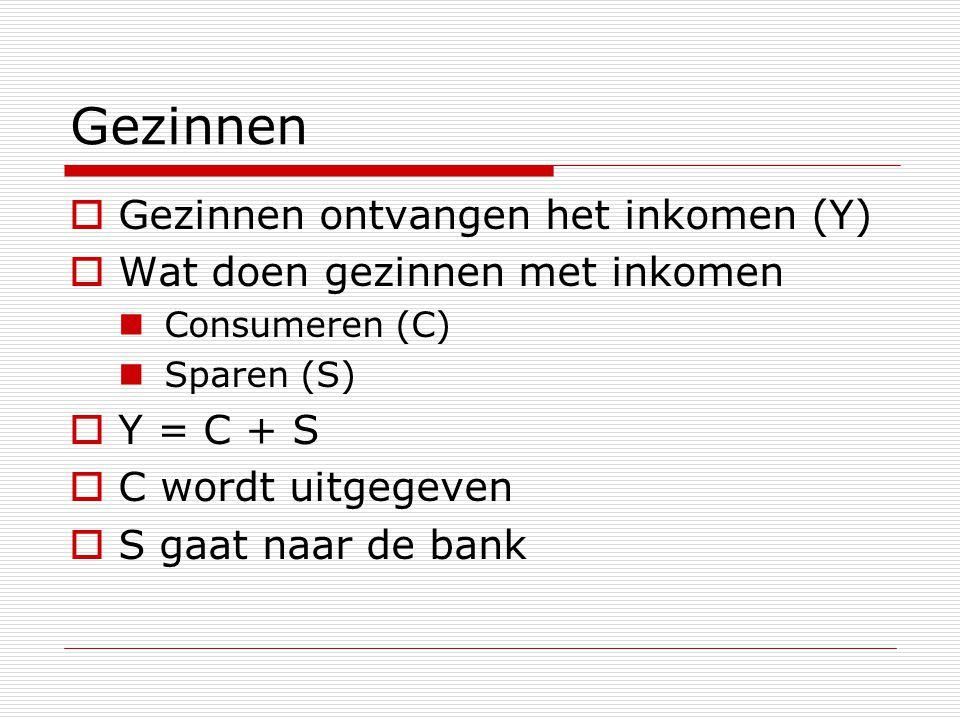 Gezinnen  Gezinnen ontvangen het inkomen (Y)  Wat doen gezinnen met inkomen Consumeren (C) Sparen (S)  Y = C + S  C wordt uitgegeven  S gaat naar de bank