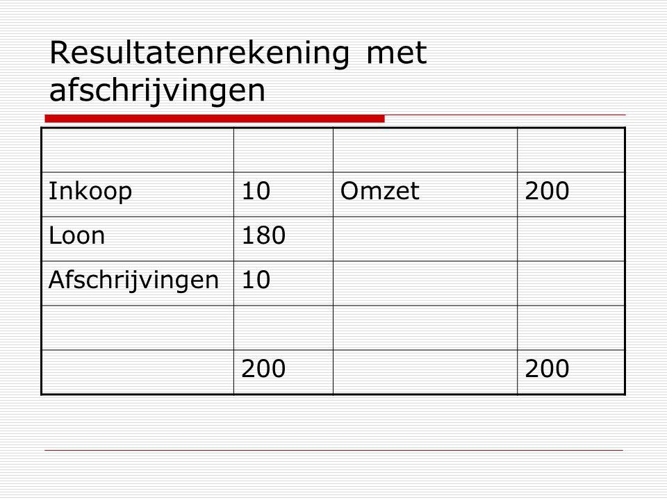 Resultatenrekening met afschrijvingen Inkoop10Omzet200 Loon180 Afschrijvingen10 200