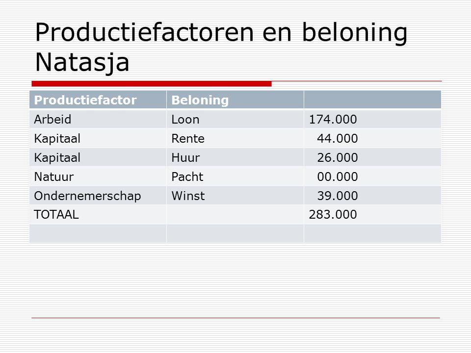Productiefactoren en beloning Natasja ProductiefactorBeloning ArbeidLoon174.000 KapitaalRente 44.000 KapitaalHuur 26.000 NatuurPacht 00.000 OndernemerschapWinst 39.000 TOTAAL283.000