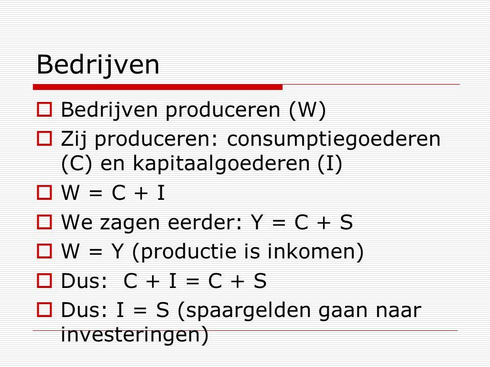 Bedrijven  Bedrijven produceren (W)  Zij produceren: consumptiegoederen (C) en kapitaalgoederen (I)  W = C + I  We zagen eerder: Y = C + S  W = Y (productie is inkomen)  Dus: C + I = C + S  Dus: I = S (spaargelden gaan naar investeringen)