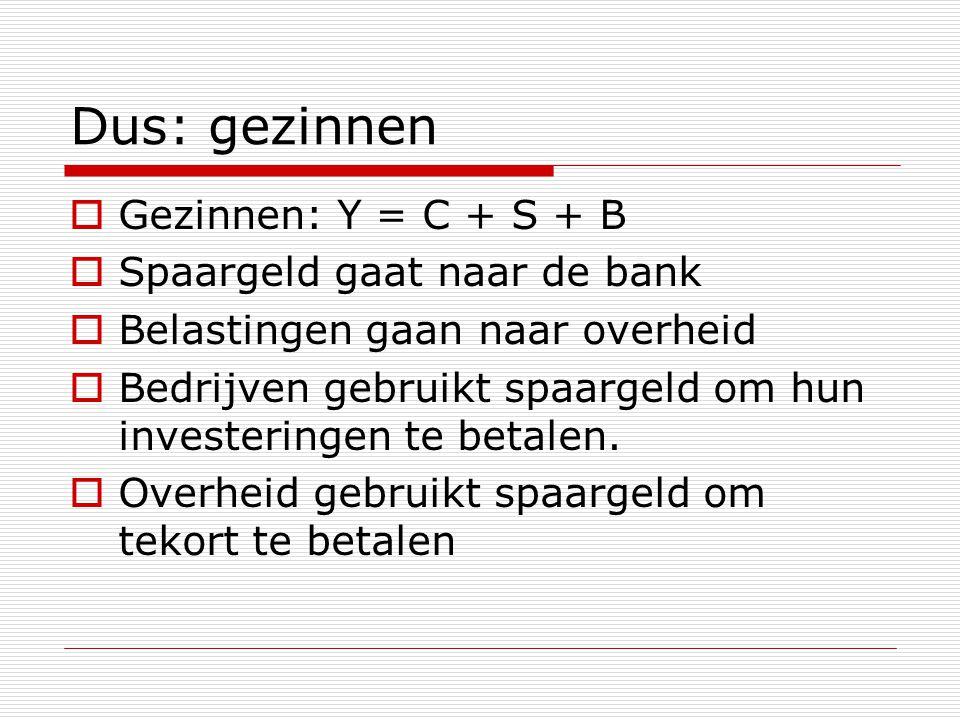 Dus: gezinnen  Gezinnen: Y = C + S + B  Spaargeld gaat naar de bank  Belastingen gaan naar overheid  Bedrijven gebruikt spaargeld om hun investeringen te betalen.