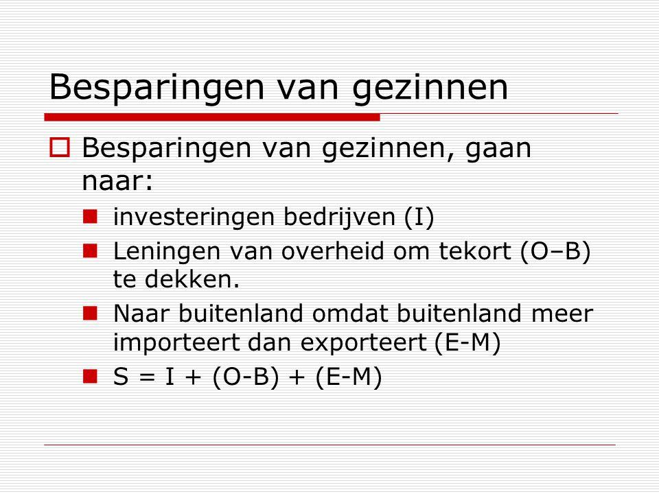 Besparingen van gezinnen  Besparingen van gezinnen, gaan naar: investeringen bedrijven (I) Leningen van overheid om tekort (O–B) te dekken.