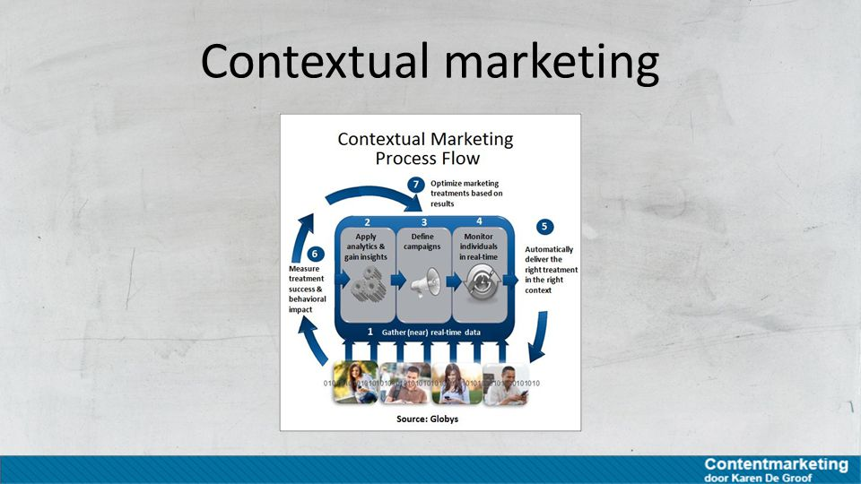 Contextual marketing