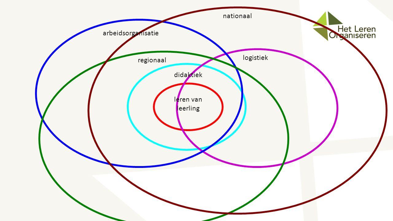 nationaal regionaal arbeidsorganisatie logistiek didaktiek leren van leerling