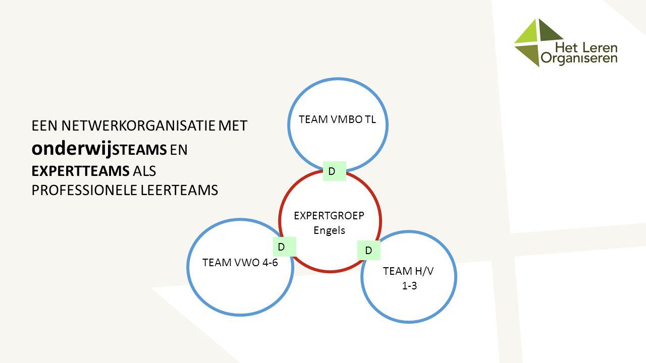 TEAM VMBO TL TEAM VWO 4-6 TEAM H/V 1-3 EXPERTGROEP Engels D D D EEN NETWERKORGANISATIE MET onderwij STEAMS EN EXPERTTEAMS ALS PROFESSIONELE LEERTEAMS