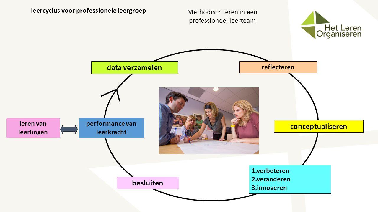 performance van leerkracht data verzamelen leren van leerlingen reflecteren conceptualiseren 1.verbeteren 2.veranderen 3.innoveren besluiten leercyclu