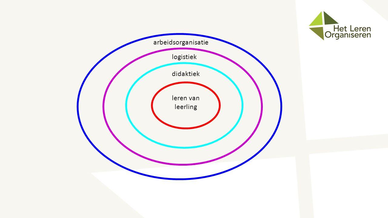 arbeidsorganisatie logistiek didaktiek leren van leerling