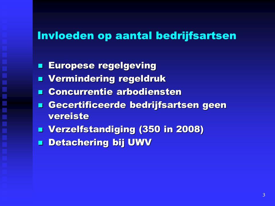 Invloeden op aantal bedrijfsartsen Europese regelgeving Europese regelgeving Vermindering regeldruk Vermindering regeldruk Concurrentie arbodiensten C