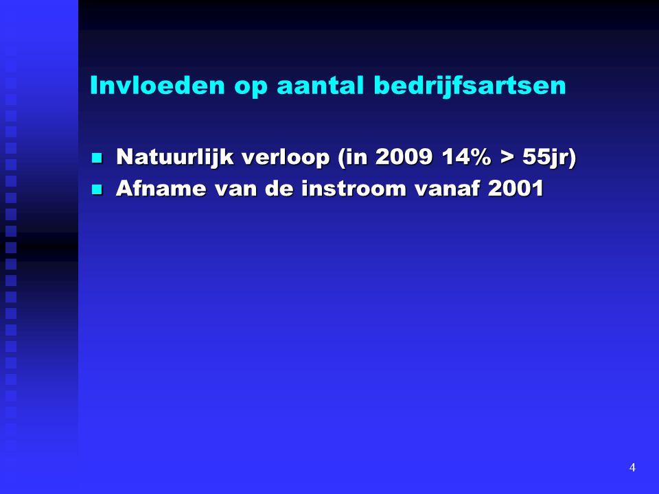 Invloeden op aantal bedrijfsartsen Natuurlijk verloop (in 2009 14% > 55jr) Natuurlijk verloop (in 2009 14% > 55jr) Afname van de instroom vanaf 2001 A