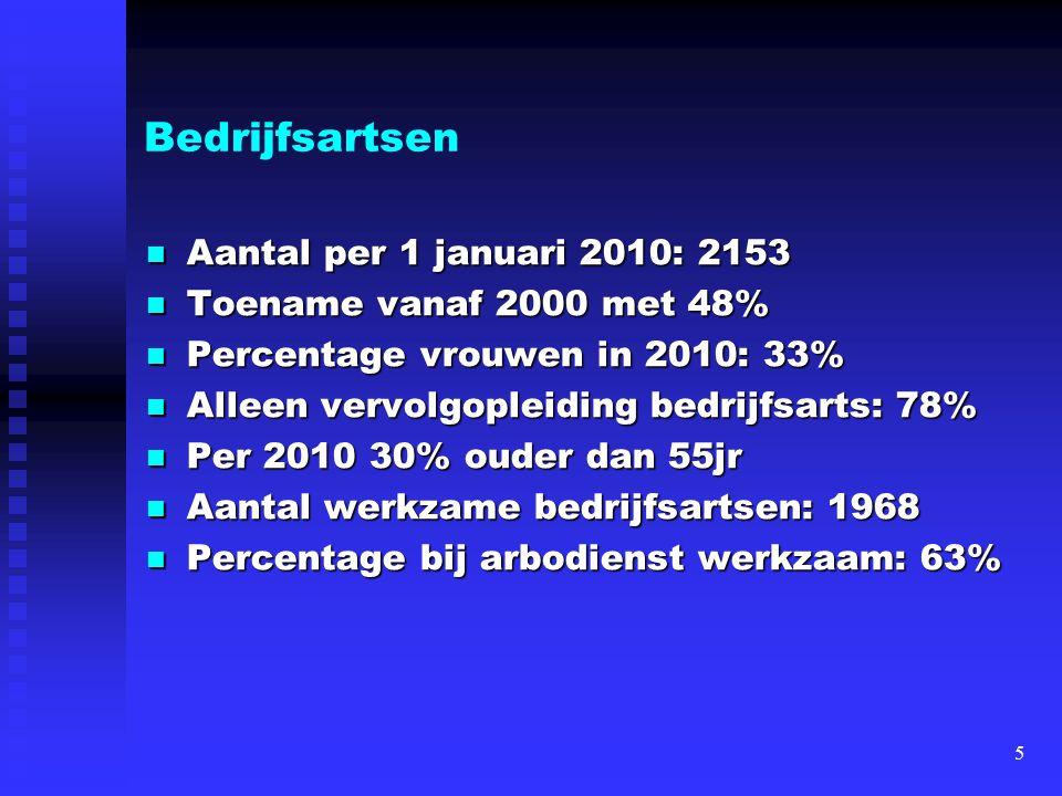 Bedrijfsartsen Aantal per 1 januari 2010: 2153 Aantal per 1 januari 2010: 2153 Toename vanaf 2000 met 48% Toename vanaf 2000 met 48% Percentage vrouwe