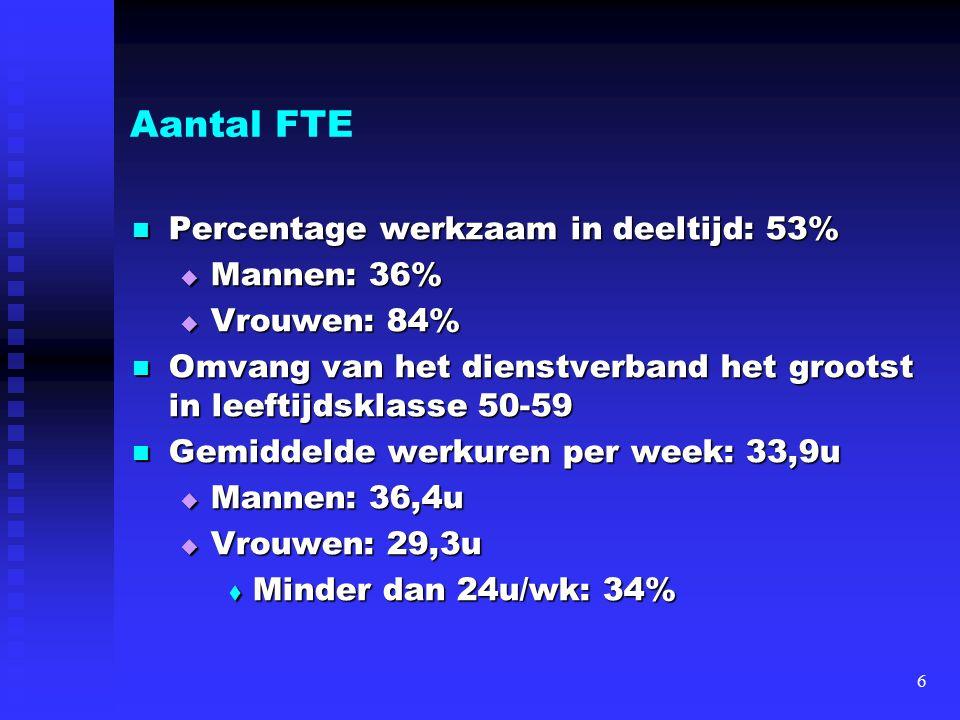 Aantal FTE Percentage werkzaam in deeltijd: 53% Percentage werkzaam in deeltijd: 53%  Mannen: 36%  Vrouwen: 84% Omvang van het dienstverband het gro