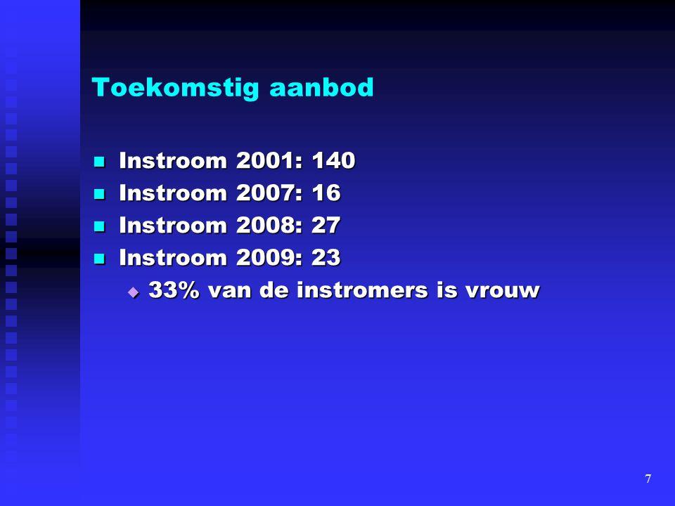 Toekomstig aanbod Instroom 2001: 140 Instroom 2001: 140 Instroom 2007: 16 Instroom 2007: 16 Instroom 2008: 27 Instroom 2008: 27 Instroom 2009: 23 Inst