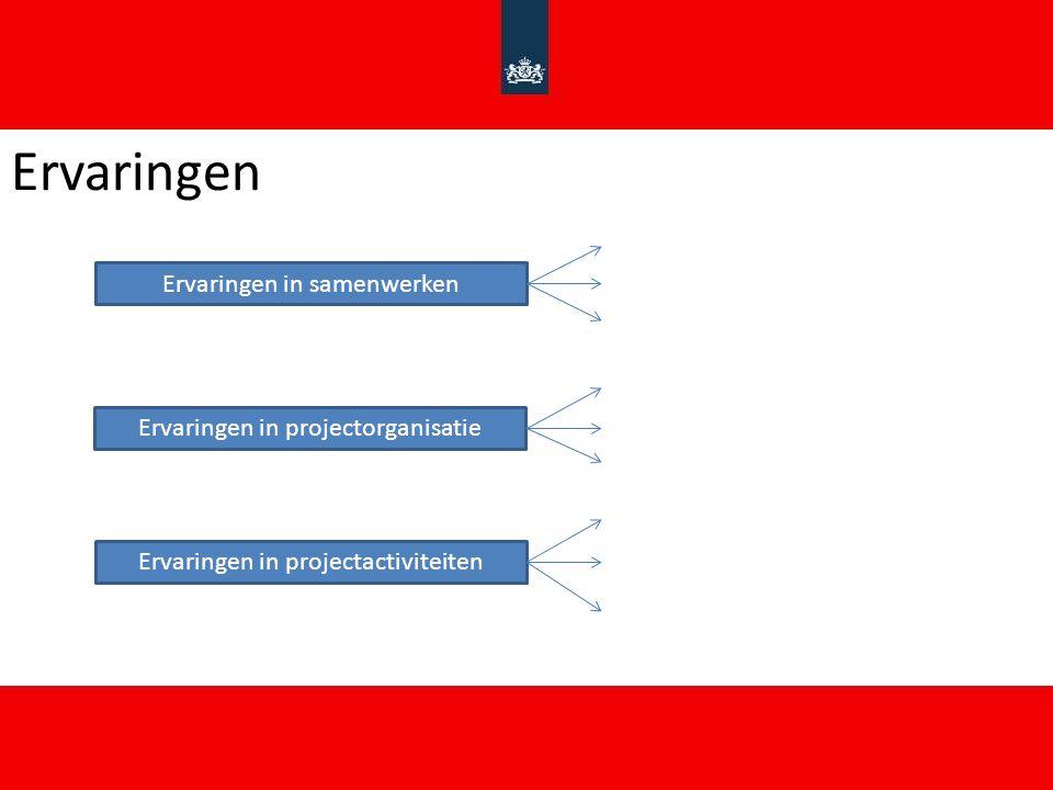Ervaringen Ervaringen in samenwerken Ervaringen in projectorganisatie Ervaringen in projectactiviteiten