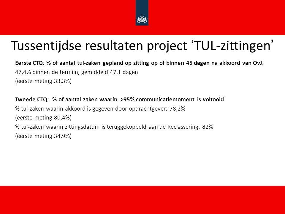Tussentijdse resultaten project 'TUL-zittingen' Eerste CTQ: % of aantal tul-zaken gepland op zitting op of binnen 45 dagen na akkoord van OvJ.