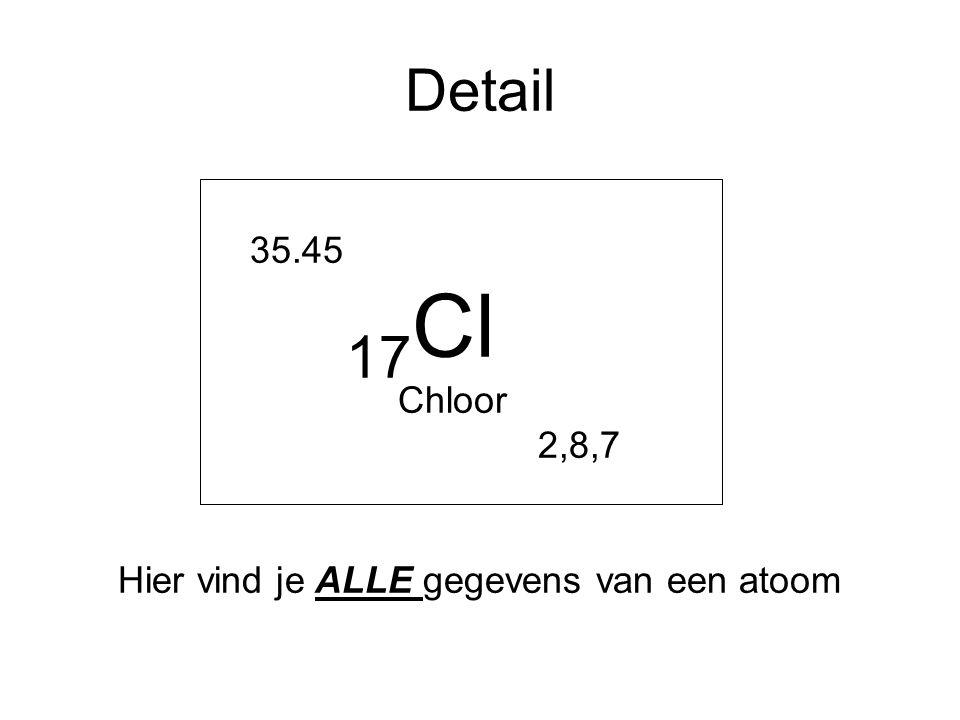 Detail 35.45 17 Cl Chloor 2,8,7 Hier vind je ALLE gegevens van een atoom