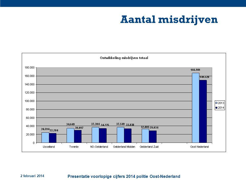 2 februari 2014 Presentatie voorlopige cijfers 2014 politie Oost-Nederland Aantal misdrijven