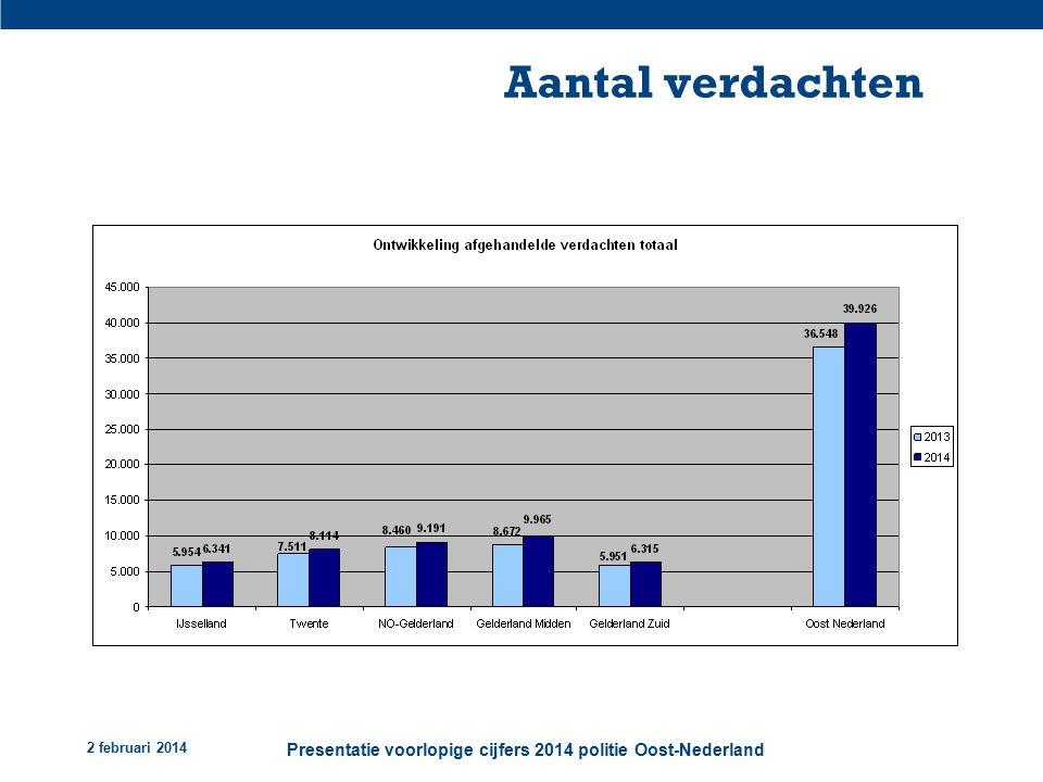 2 februari 2014 Presentatie voorlopige cijfers 2014 politie Oost-Nederland Aantal verdachten