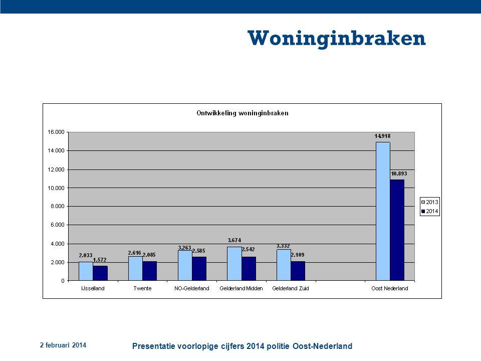 2 februari 2014 Presentatie voorlopige cijfers 2014 politie Oost-Nederland Woninginbraken