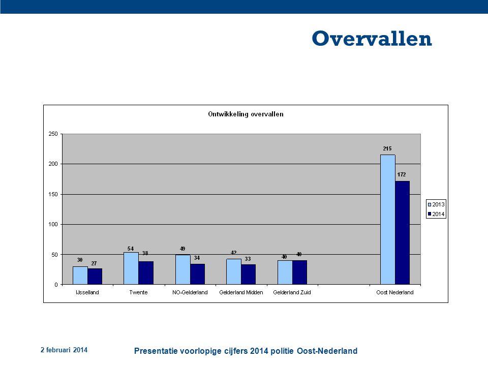 2 februari 2014 Presentatie voorlopige cijfers 2014 politie Oost-Nederland Overvallen