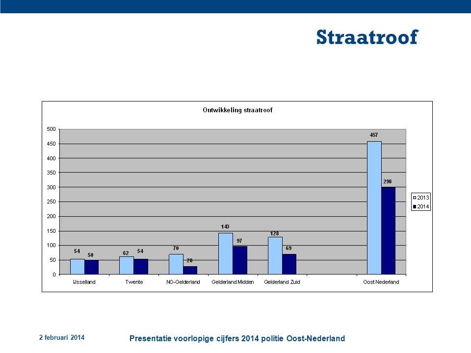 2 februari 2014 Presentatie voorlopige cijfers 2014 politie Oost-Nederland Straatroof