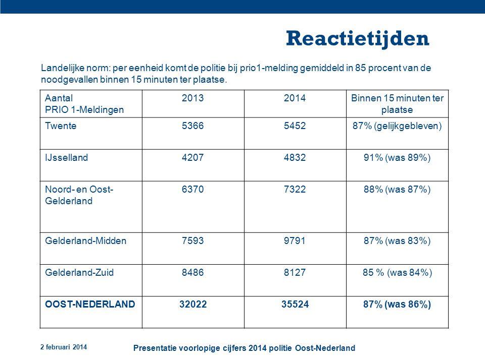 2 februari 2014 Presentatie voorlopige cijfers 2014 politie Oost-Nederland Reactietijden Landelijke norm: per eenheid komt de politie bij prio1-melding gemiddeld in 85 procent van de noodgevallen binnen 15 minuten ter plaatse.