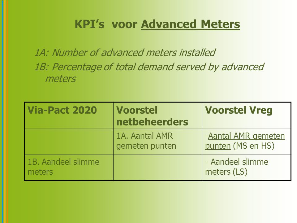 KPI's voor Advanced Meters 1A: Number of advanced meters installed 1B: Percentage of total demand served by advanced meters Via-Pact 2020Voorstel netbeheerders Voorstel Vreg 1A.