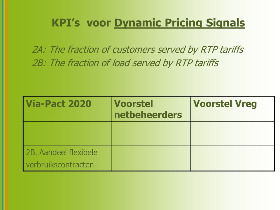 KPI's voor Dynamic Pricing Signals 2A: The fraction of customers served by RTP tariffs 2B: The fraction of load served by RTP tariffs Via-Pact 2020Voorstel netbeheerders Voorstel Vreg 2B.