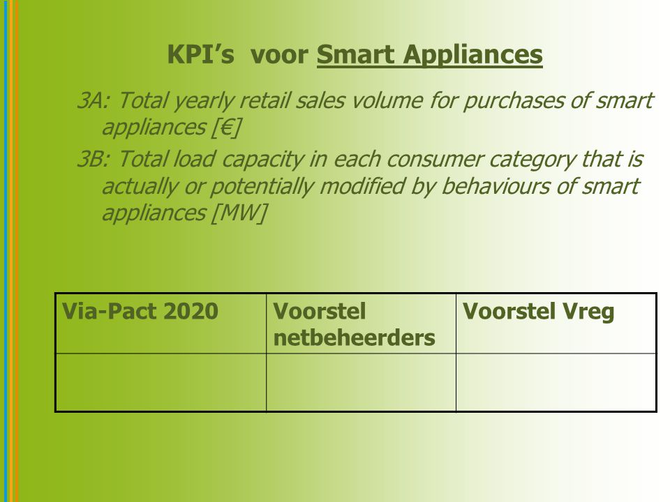 KPI's voor Smart Appliances 3A: Total yearly retail sales volume for purchases of smart appliances [€] 3B: Total load capacity in each consumer category that is actually or potentially modified by behaviours of smart appliances [MW] Via-Pact 2020Voorstel netbeheerders Voorstel Vreg