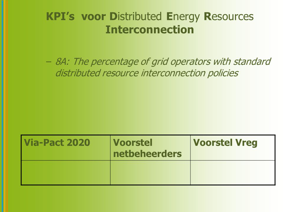 KPI's voor Distributed Energy Resources Interconnection –8A: The percentage of grid operators with standard distributed resource interconnection policies Via-Pact 2020Voorstel netbeheerders Voorstel Vreg