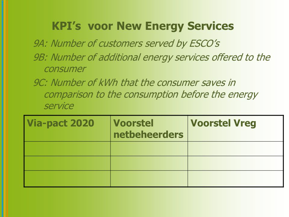 KPI's voor New Energy Services 9A: Number of customers served by ESCO's 9B: Number of additional energy services offered to the consumer 9C: Number of kWh that the consumer saves in comparison to the consumption before the energy service Via-pact 2020Voorstel netbeheerders Voorstel Vreg