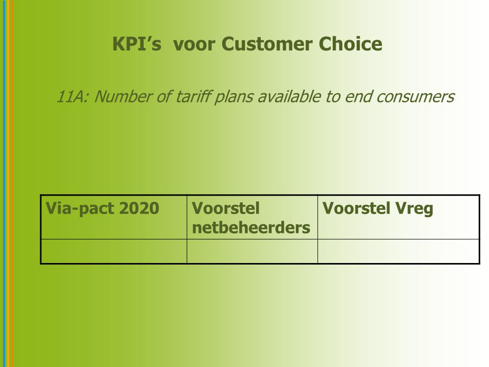 KPI's voor Customer Choice 11A: Number of tariff plans available to end consumers Via-pact 2020Voorstel netbeheerders Voorstel Vreg