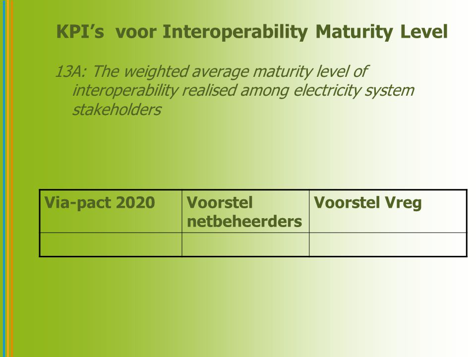 KPI's voor Interoperability Maturity Level 13A: The weighted average maturity level of interoperability realised among electricity system stakeholders Via-pact 2020Voorstel netbeheerders Voorstel Vreg
