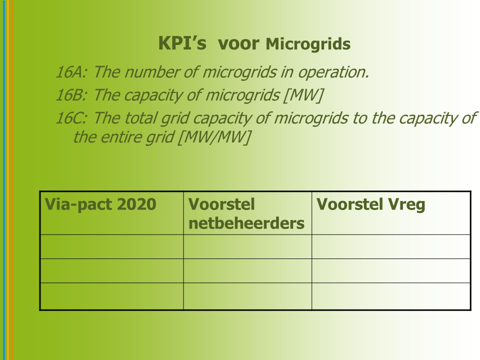KPI's voor Microgrids 16A: The number of microgrids in operation.