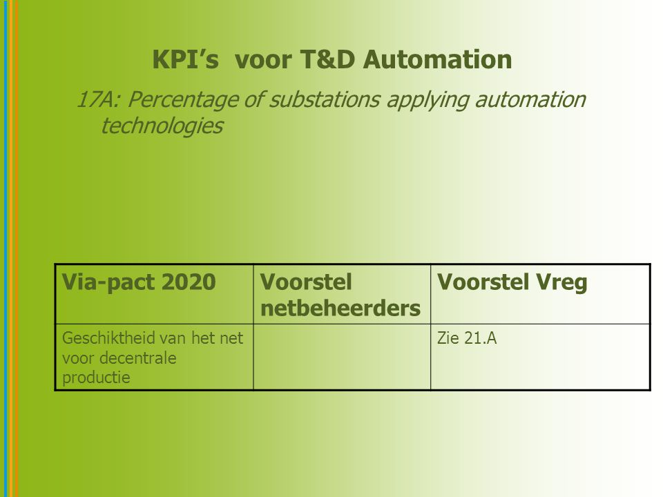 KPI's voor T&D Automation 17A: Percentage of substations applying automation technologies Via-pact 2020Voorstel netbeheerders Voorstel Vreg Geschikthe