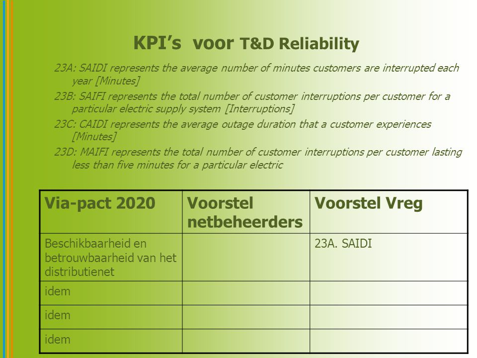 KPI's voor T&D Reliability 23A: SAIDI represents the average number of minutes customers are interrupted each year [Minutes] 23B: SAIFI represents the total number of customer interruptions per customer for a particular electric supply system [Interruptions] 23C: CAIDI represents the average outage duration that a customer experiences [Minutes] 23D: MAIFI represents the total number of customer interruptions per customer lasting less than five minutes for a particular electric Via-pact 2020Voorstel netbeheerders Voorstel Vreg Beschikbaarheid en betrouwbaarheid van het distributienet 23A.