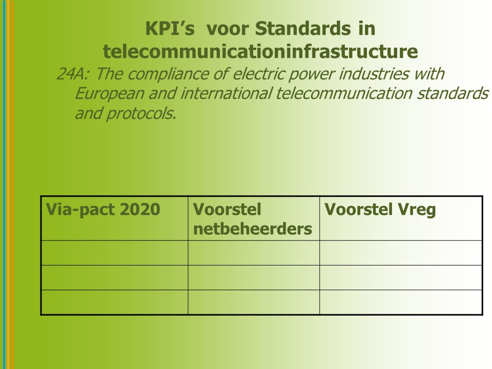 KPI's voor Standards in telecommunicationinfrastructure 24A: The compliance of electric power industries with European and international telecommunication standards and protocols.