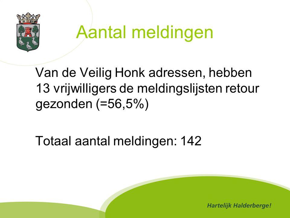 Aantal meldingen Van de Veilig Honk adressen, hebben 13 vrijwilligers de meldingslijsten retour gezonden (=56,5%) Totaal aantal meldingen: 142
