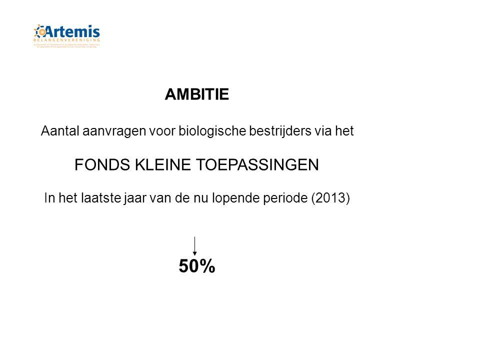 AMBITIE Aantal aanvragen voor biologische bestrijders via het FONDS KLEINE TOEPASSINGEN In het laatste jaar van de nu lopende periode (2013) 50%