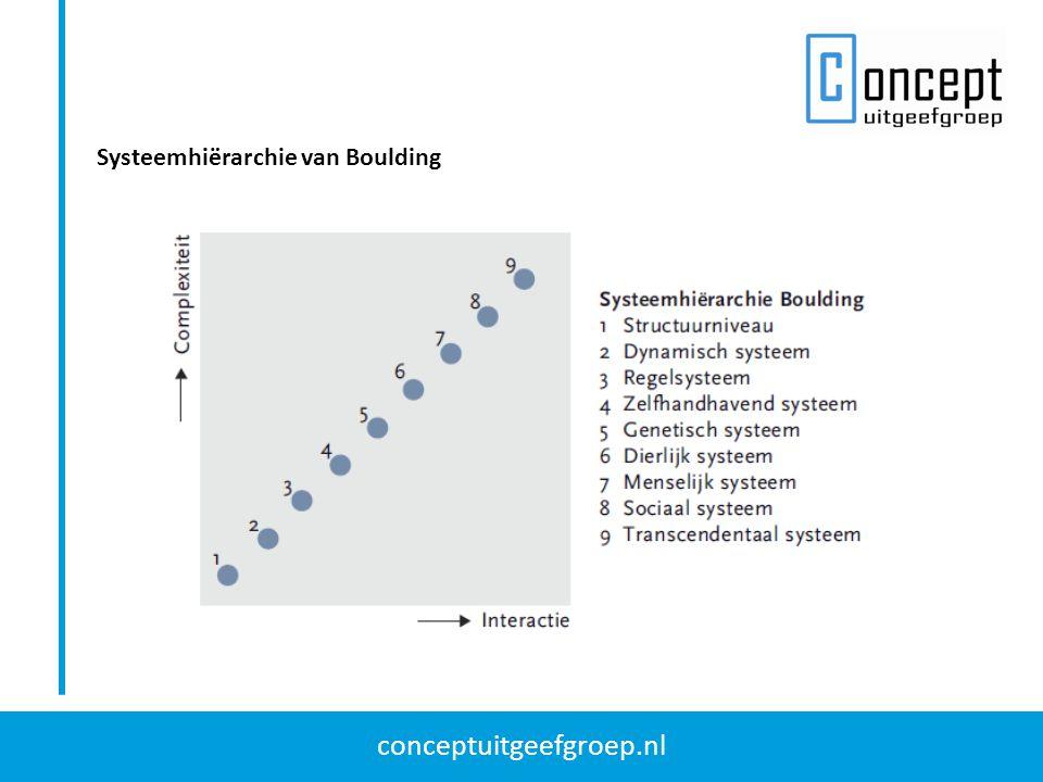 conceptuitgeefgroep.nl Systeemhiërarchie van Boulding