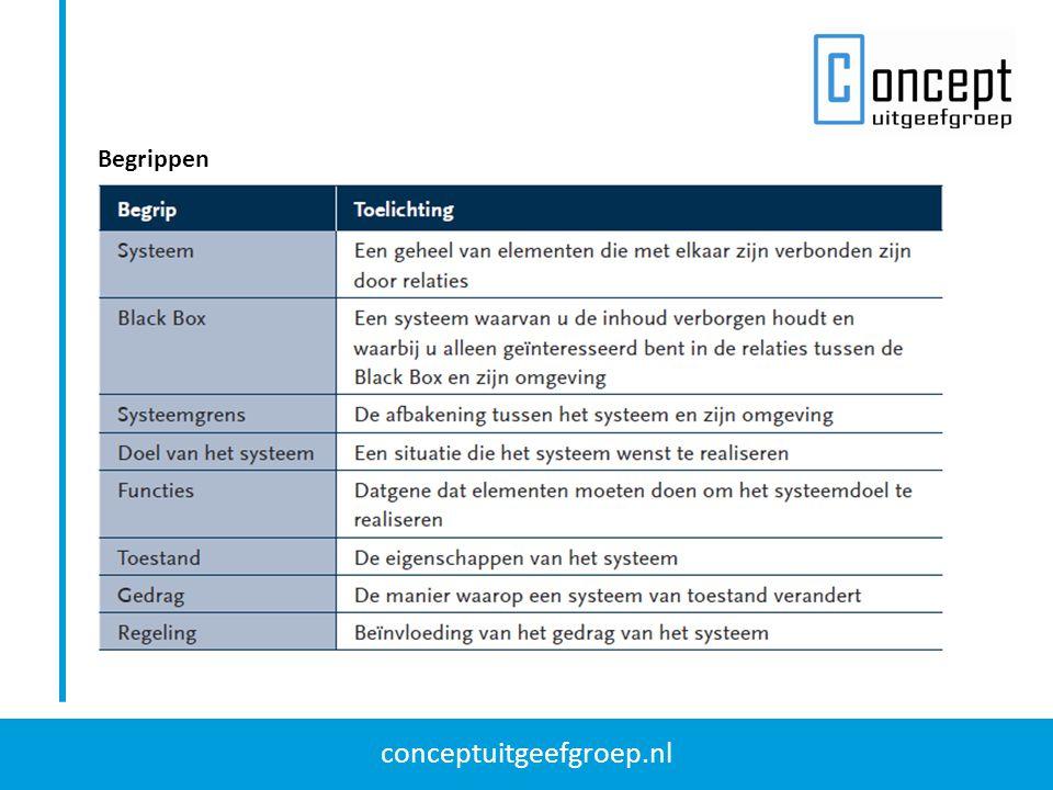 conceptuitgeefgroep.nl Begrippen
