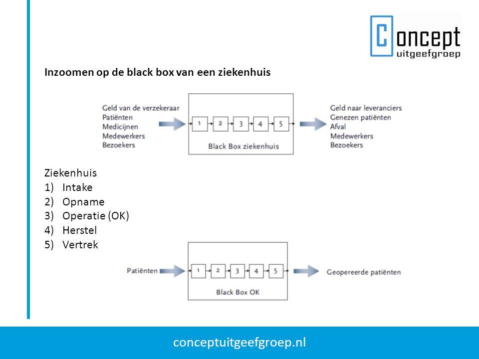 conceptuitgeefgroep.nl Inzoomen op de black box van een ziekenhuis Ziekenhuis 1)Intake 2)Opname 3)Operatie (OK) 4)Herstel 5)Vertrek