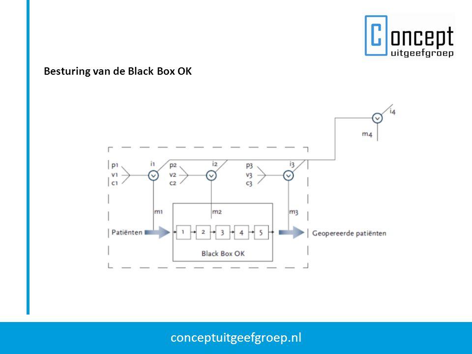 conceptuitgeefgroep.nl Besturing van de Black Box OK