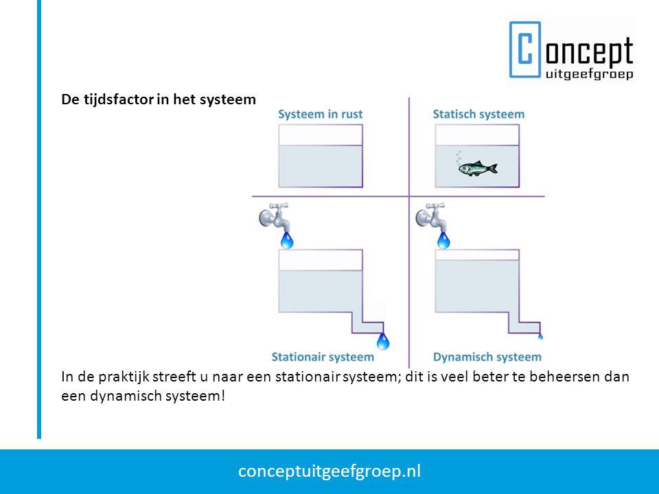 conceptuitgeefgroep.nl De tijdsfactor in het systeem In de praktijk streeft u naar een stationair systeem; dit is veel beter te beheersen dan een dyna